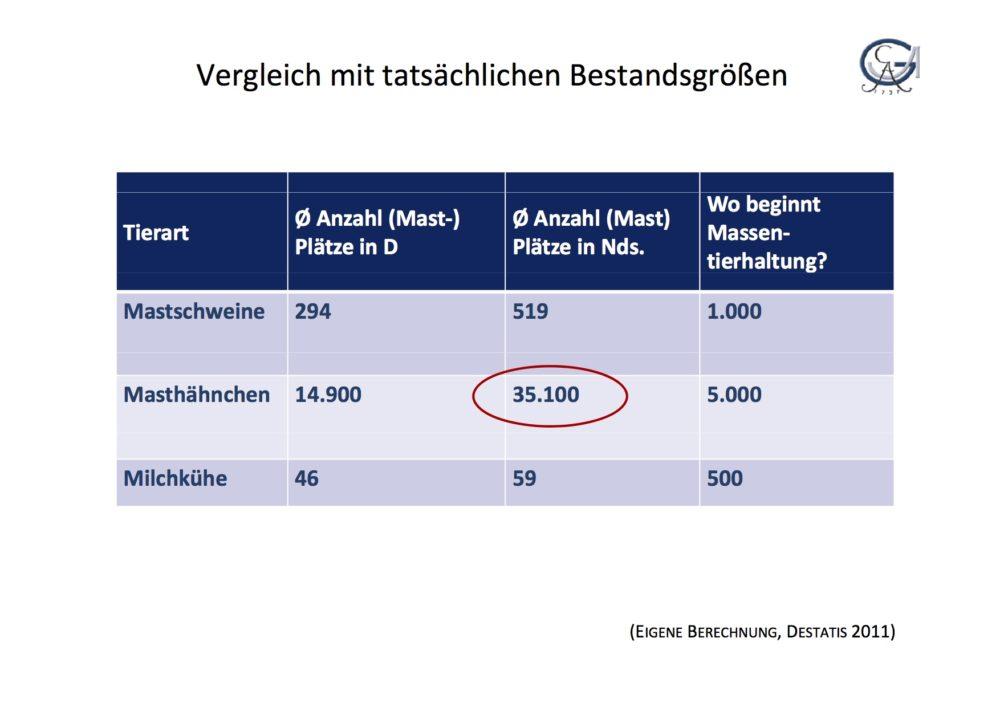 """Gegenüberstellung tatsächliche Bestandsgrößen und """"Massentierhaltungbeginn"""". (Tabelle: © Spiller/Kayser Universität Göttingen 2011)"""