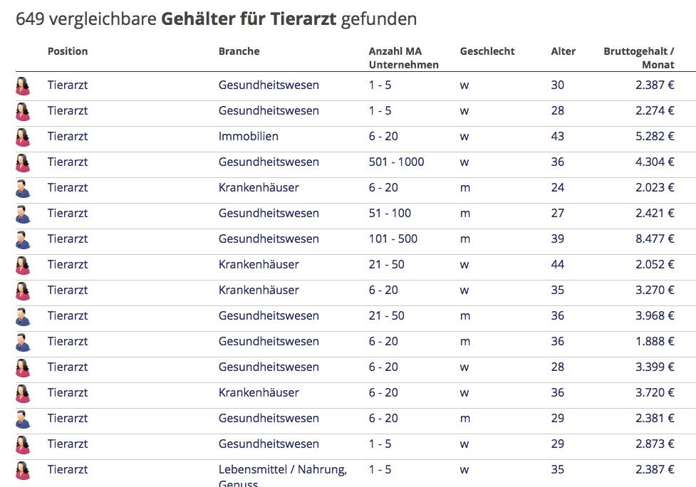 Spannbreite der Tierarztgehälter: Eigenauskünfte auf dem Portal gehalt.de. (Tabelle: © gehalt.de)