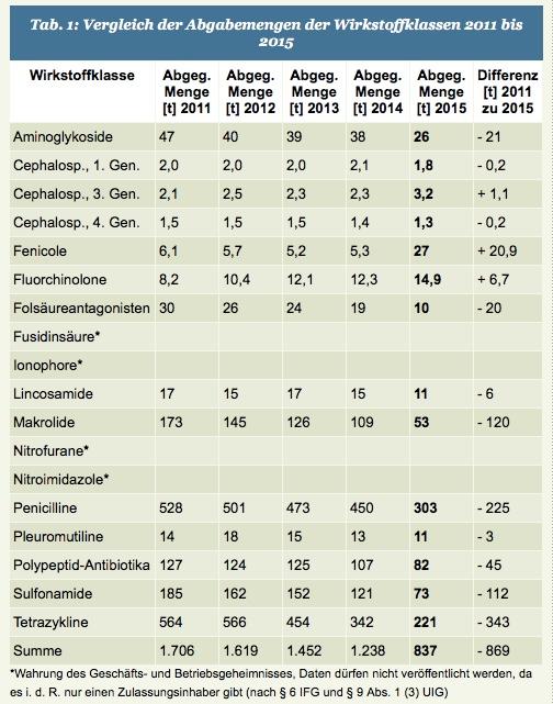 Antibiotikaeinsatz in der Veterinärmedizin – Übersicht der Mengenerfassung von 2011 bis 2015.