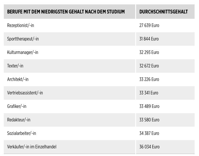 """Akademiker-Berufe mit """"Flop-Einstiegsgehältern"""" laut Bildzeitung. (Tabelle: © BILD/gehalt.de)"""