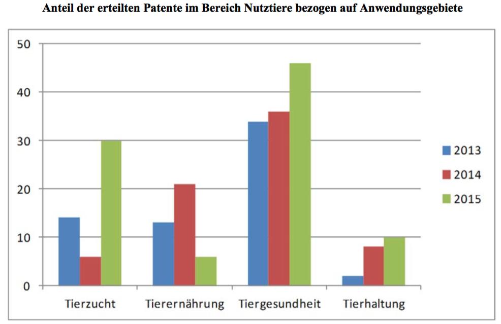 Starker Anstieg bei den Patenten/Patentanmeldungen im Bereich Nutztierzucht. (© Bundesregierung/2. Biopatentbericht)