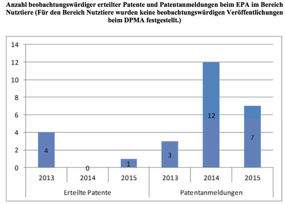 """""""Beobachtungswürdig"""" ist Patent/eine Patentanmeldung, wenn es/sie nach deutschem Recht – nicht nach EU-Recht– verboten werden könnte. (© Bundesregierung/2. Biopatentbericht)"""