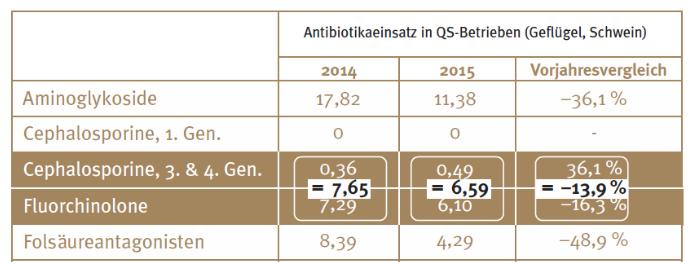 """Weniger """"Reserveantibiotika"""" in der Mast: klarer Rückgang bei Fluorchinolonen, Anstieg bei den Cephalosporinen."""