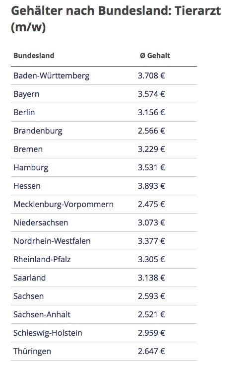 Klares Ost-West-Gefälle bei Tierarztgehältern – zumindest nach den Daten der Seite gehalt.de (Tabelle: © gehalt.de)