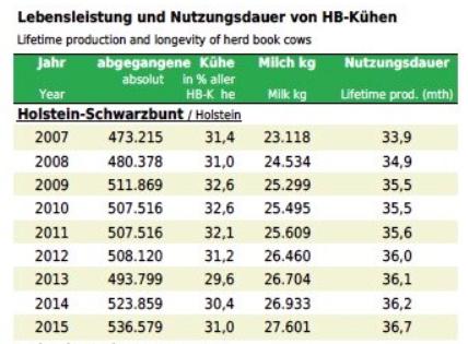 Positive Entwicklung? Nutzungsdauer und Lebensleistung von Hochleistungsrassen steigen. (Tabelle: ©ADR)