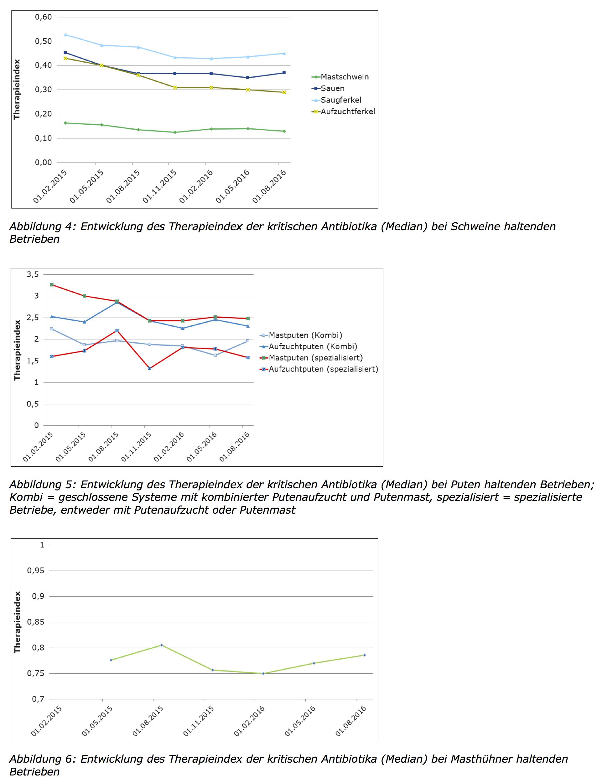 QS-Therapieindex für Reserveantibiotika: Einsatz pendelt sich auf niedrigem Niveau ein. (Tabellen: © QS)