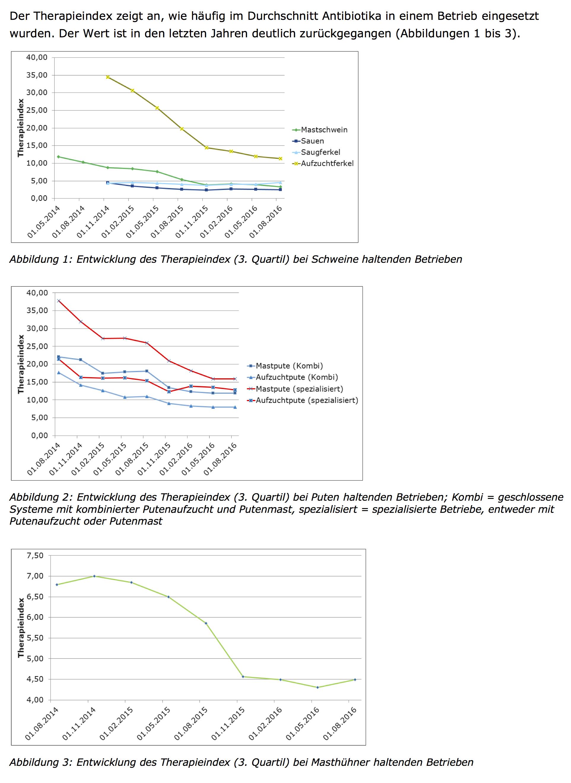 Die QS-Daten zeigen für 2016 ebenfalls eine deutlicher Bodenbildung. (Tabellen: © QS)