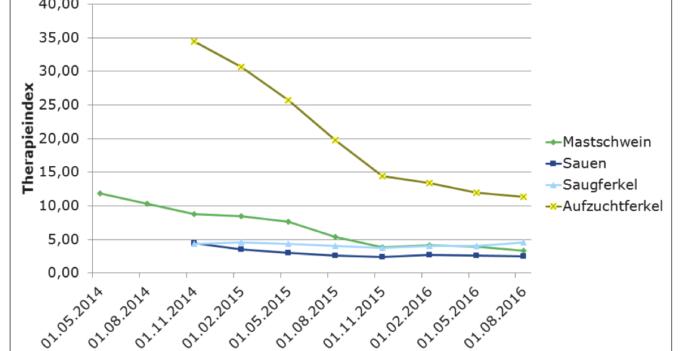 Beispiel Schwein – Im Kurvenverlauf des QS-Therapieindex ist eine Bodenbildung gut zu erkennen. (Grafik: © QS)