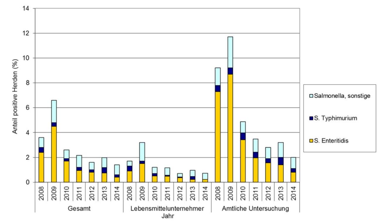 Entwicklung der Salmonellenbelastung in deutschen Legehennenbetrieben.(Grafik: © BfR)