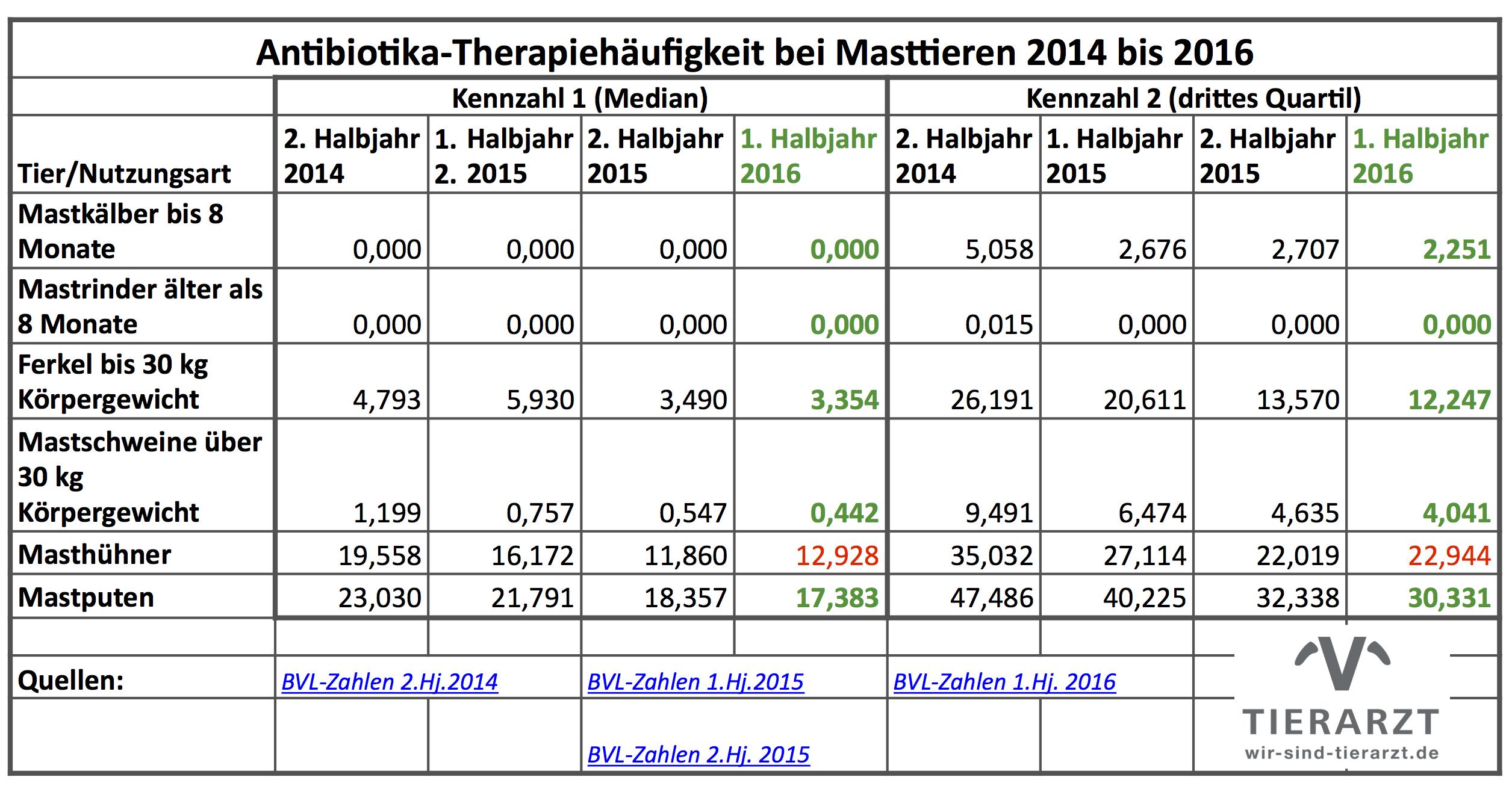 Bodenbildung erreicht? Die Therapiehäufigkeiten aus dem 1. Halbjahr 2016 deuten es an. (Tablelle: WiSiTiA/jh / Daten: © BVL)