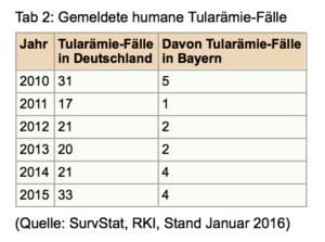 Tabelle Hasenpestfälle seit 2010