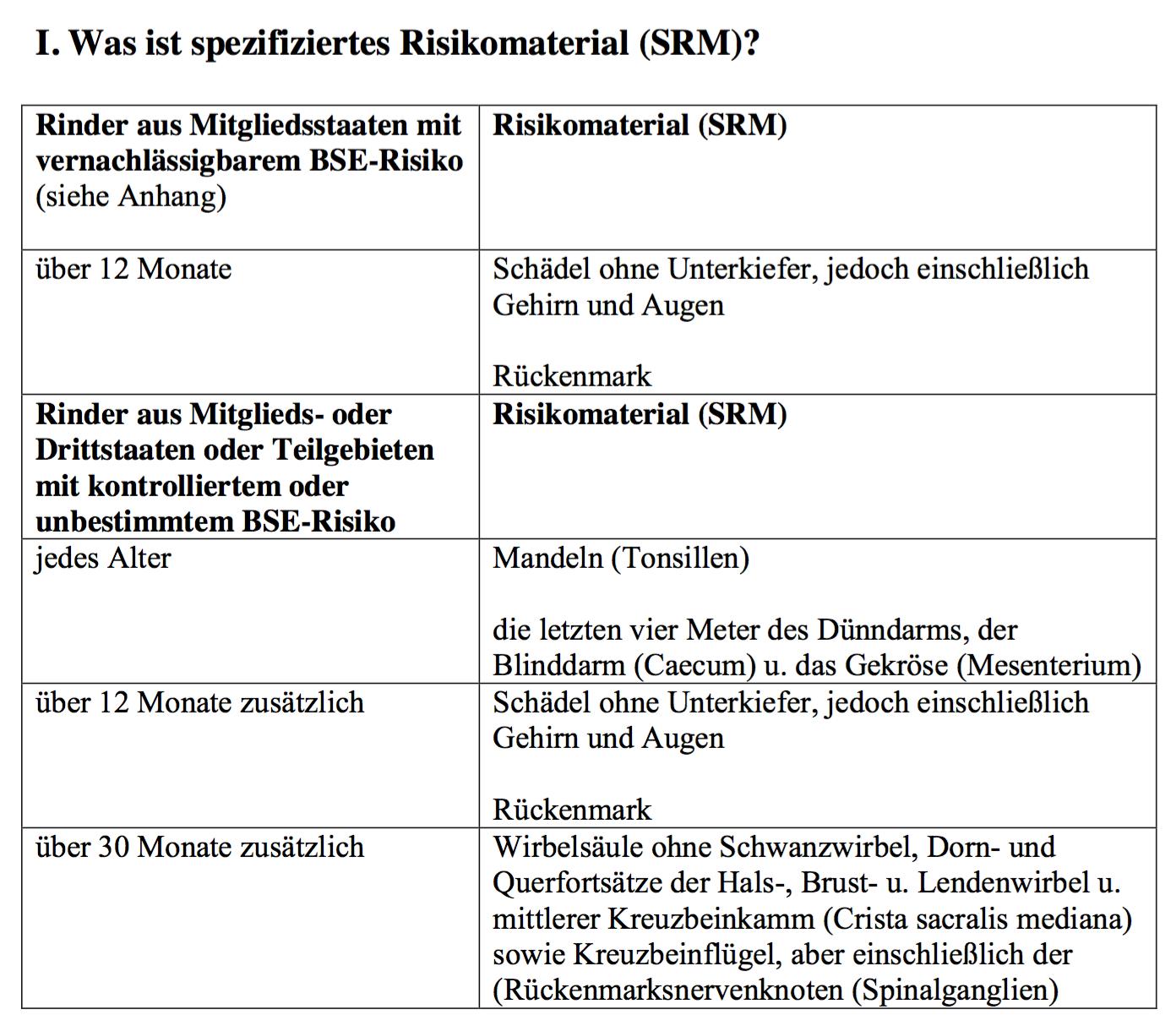 """Vernachlässigbares BSE-Risiko"""" in Deutschland – neue Regeln - wir ..."""