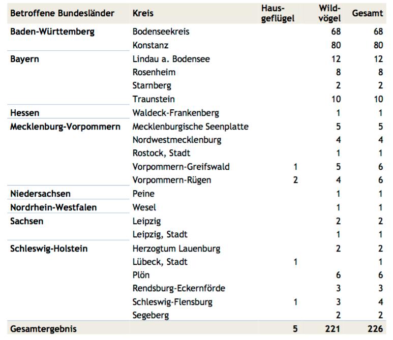 Stand der H5N8-Ausbrüche in den Bundesländern am 18.11.2016. (Tabelle: © FLI)