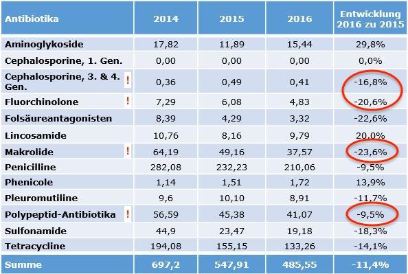 """Für die politische Debatte wichtig: Der Rückgang bei den """"Reserveantibiotika"""" (rot) und den strittigen Antibiotikaklassen der Tiermedizin. (Tabelle: © QS / Hervorhebungen WiSiTiA)"""