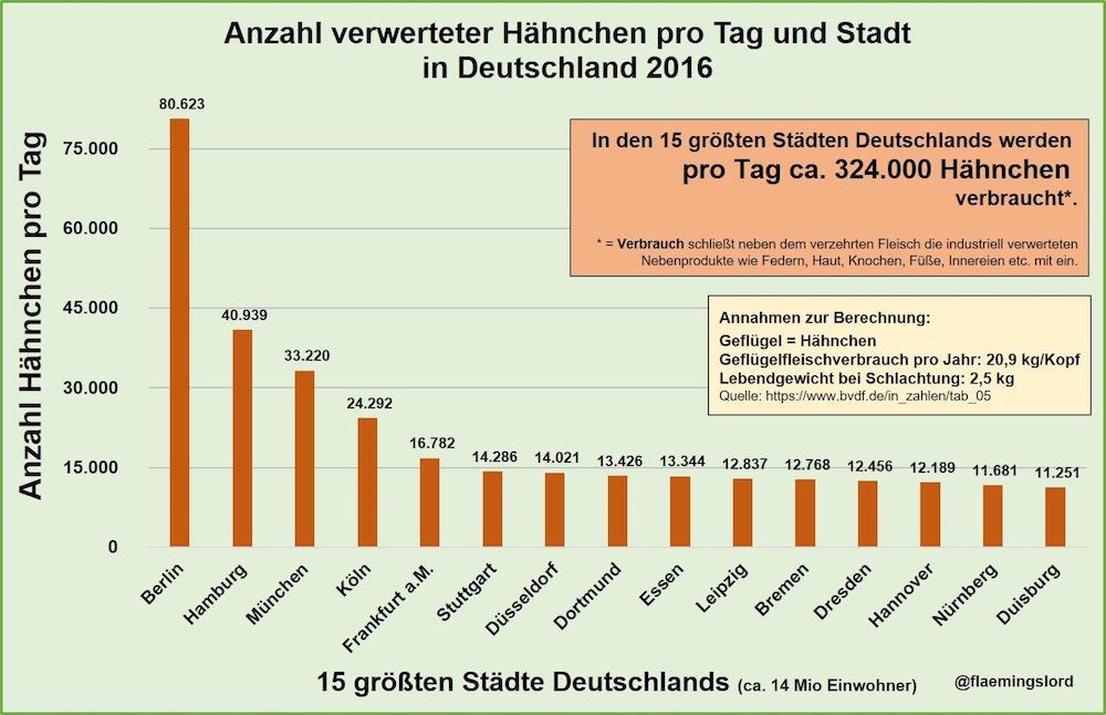 große städte deutschland
