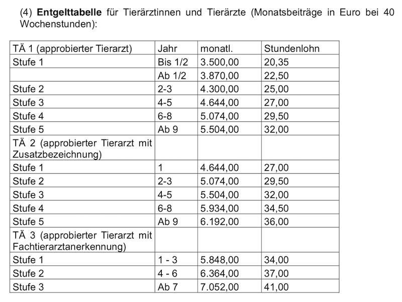 """Gehaltstabelle der """"Tierärztegewerkschaft"""" BaT."""