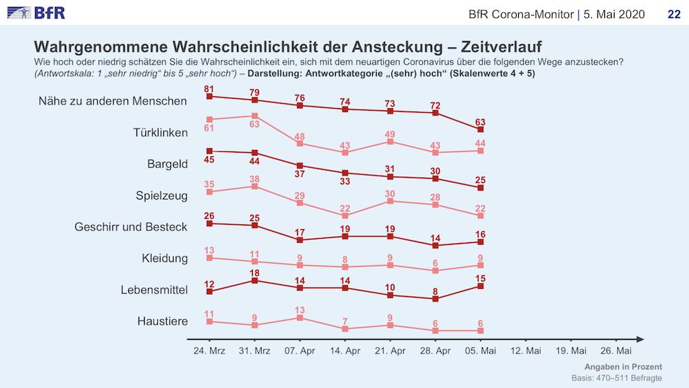 BfR-Umfrage zu Coronarisiken – Grafik mit Entwicklung im Zeitverlauf